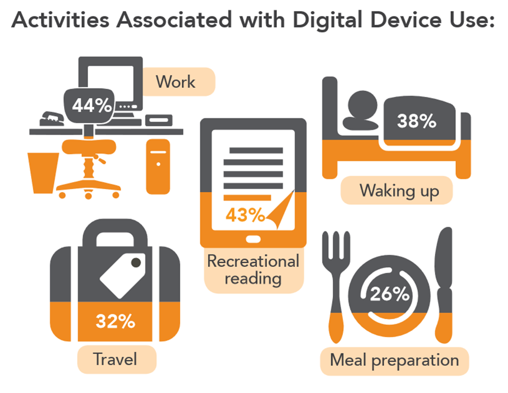 Digital Device Use On The Rise Gunnar Asia